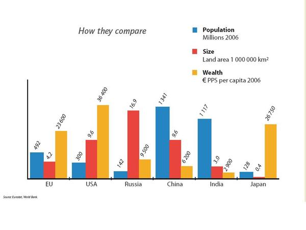 How they compare: EU, USA, Russia, China, India, Japan